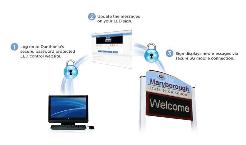 3g and web based software diagram